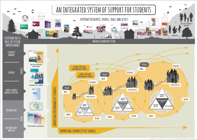 An integrated system of support for students.
