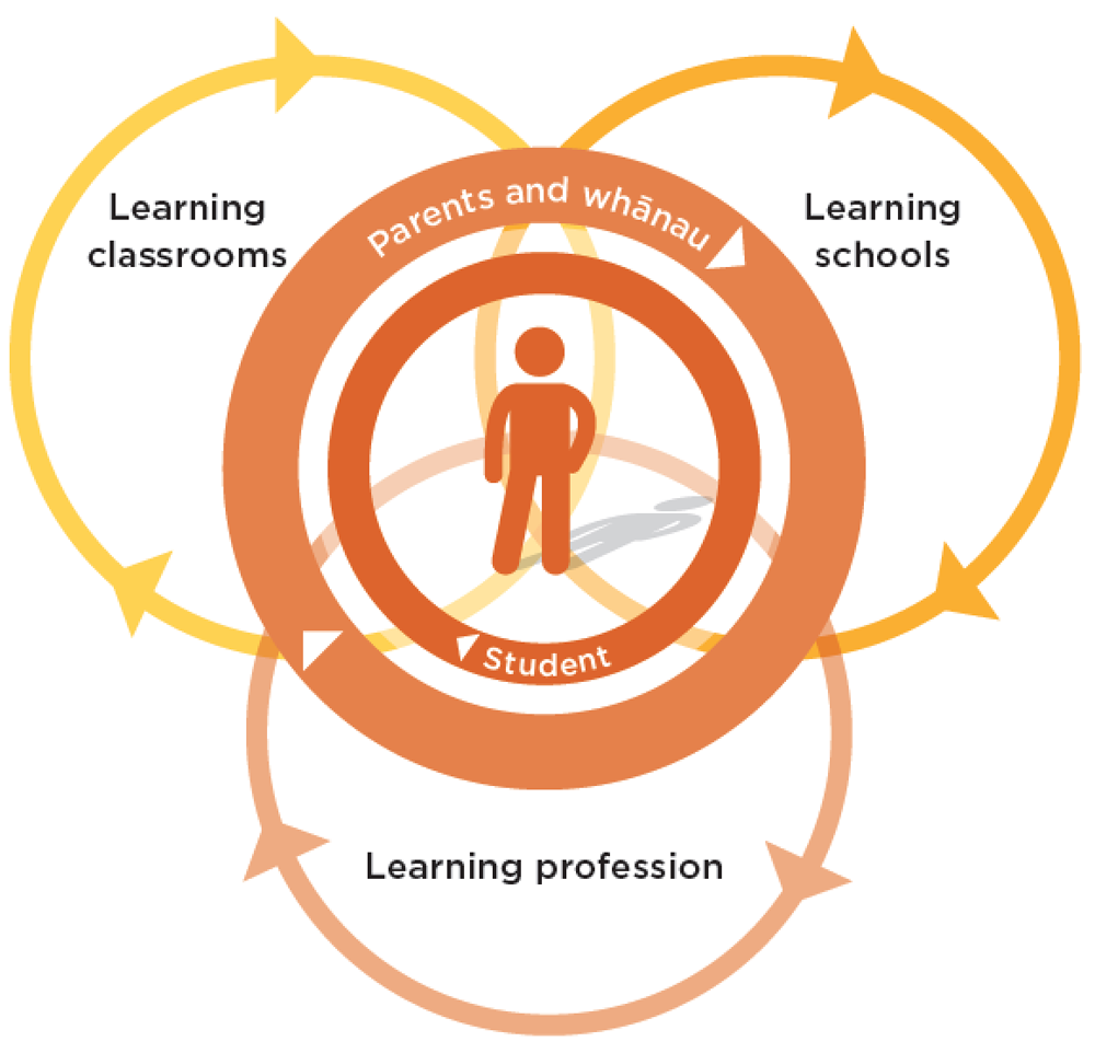 Assessment for learning / Leading Local Curriculum Guide