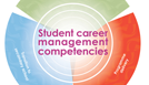 Career management competencies.