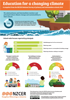 Climate change and sustainability in primary and intermediate schools infographic.