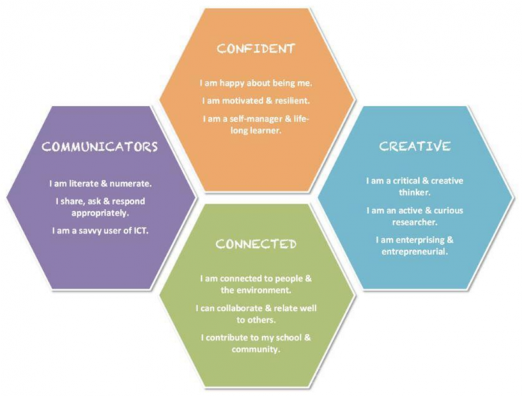 Confident, Creative, Connected Communicators.