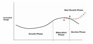 Diagram of s-shaped growth curve.