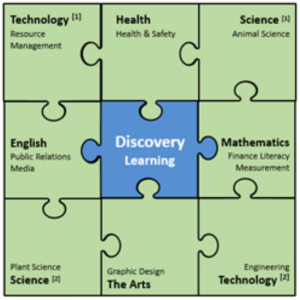 Discovery learning structure.