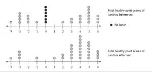 Two dot plot graphs.