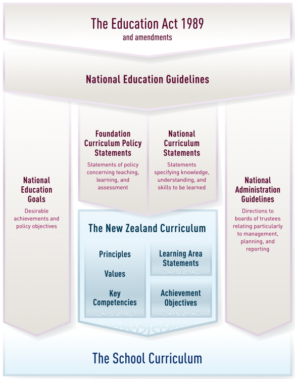 The Education Act and the curriculum.
