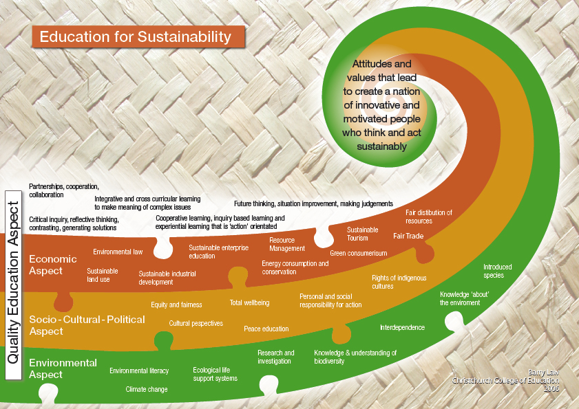 education for sustainability curriculum resources kia ora nzeducation for sustainability organising diagram