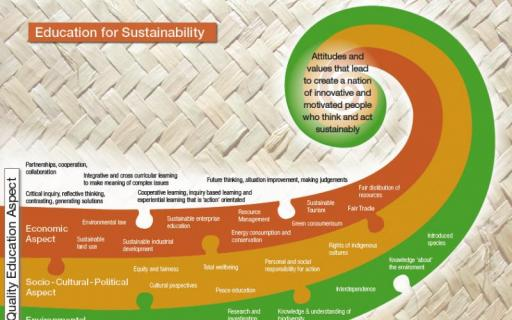 Education for sustainability organising diagram