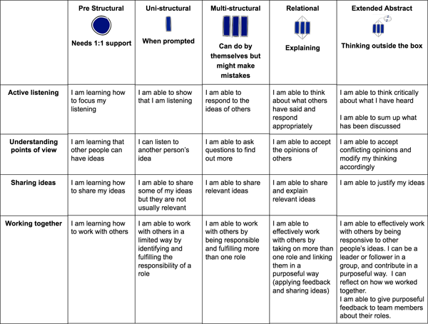 Example of SOLO rubric – Collaboration.