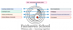 Fairhaven diagram.