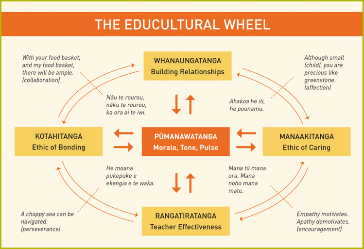 Collaborative Teaching Nz ~ Working as a community together implementing