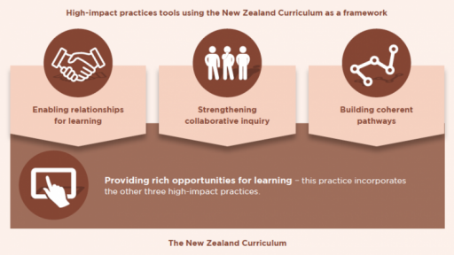 High-impact practices tools using the New Zealand Curriculum as a framework