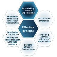 Establishing shared expectations part of honeycomb diagram