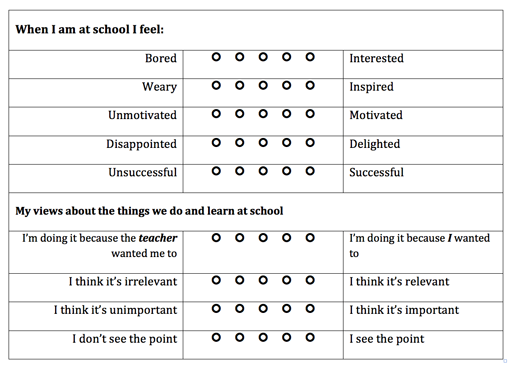 Interest and motivation table.