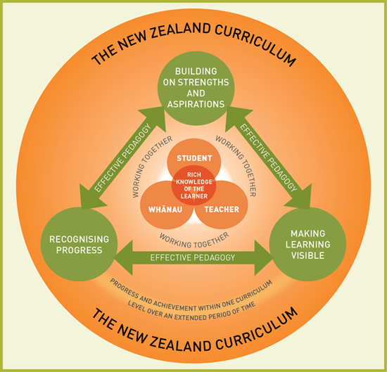 curriculum development for inclusive practice They trace the development of teachers' roles from curriculum knowledge  transmitters to  curriculum development: theory and practice.