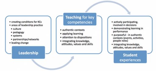 Leadership and the key competencies diagram.