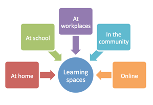 Learning spaces.