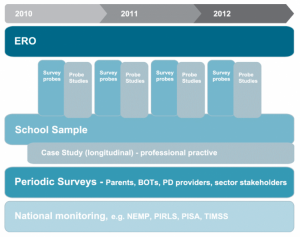 Visual representation of the overview of monitoring and evaluation of National Standards