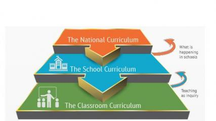 National curriculum to classroom curriculum diagram.