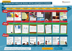 National Standards - Snapshot of NZC poster.