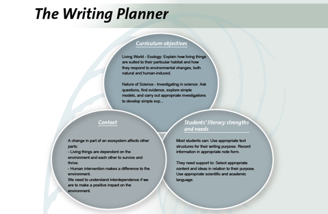 Writing Context Example