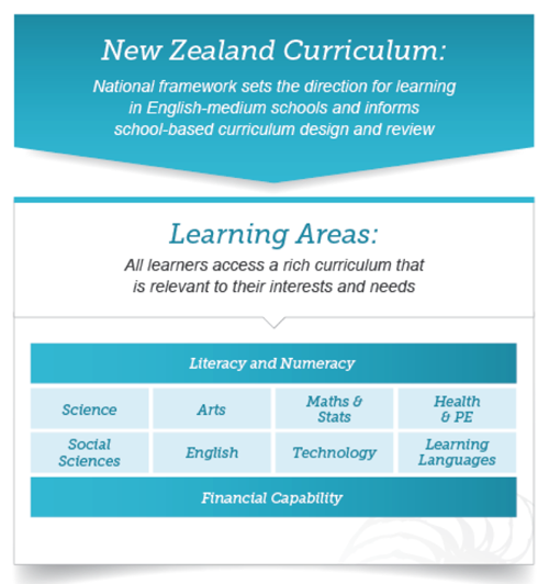 NZC_Learning areas_Financial capability.
