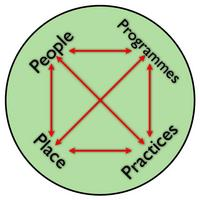 People, place, programmes, practices