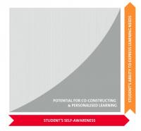 Graph with student self awareness on bottom axis and ability to express learning needs on the vertical axis.