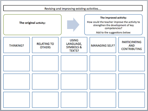 Revising and improving activities template.