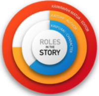 Roles in the story.