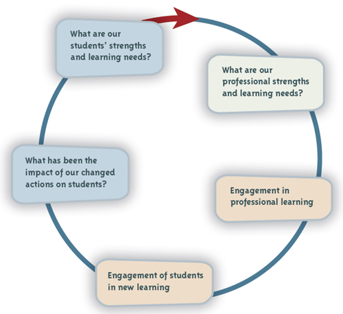 Inquiry and knowledge-building cycle.