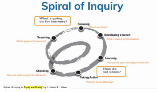 Spiral of Inquiry.