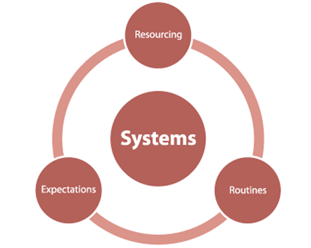 Systems.