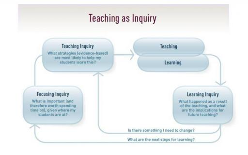 Teaching as Inquiry diagram from NZC page 35.