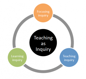 Teaching as inquiry diagram.
