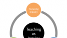 Teaching as inquiry cycle.