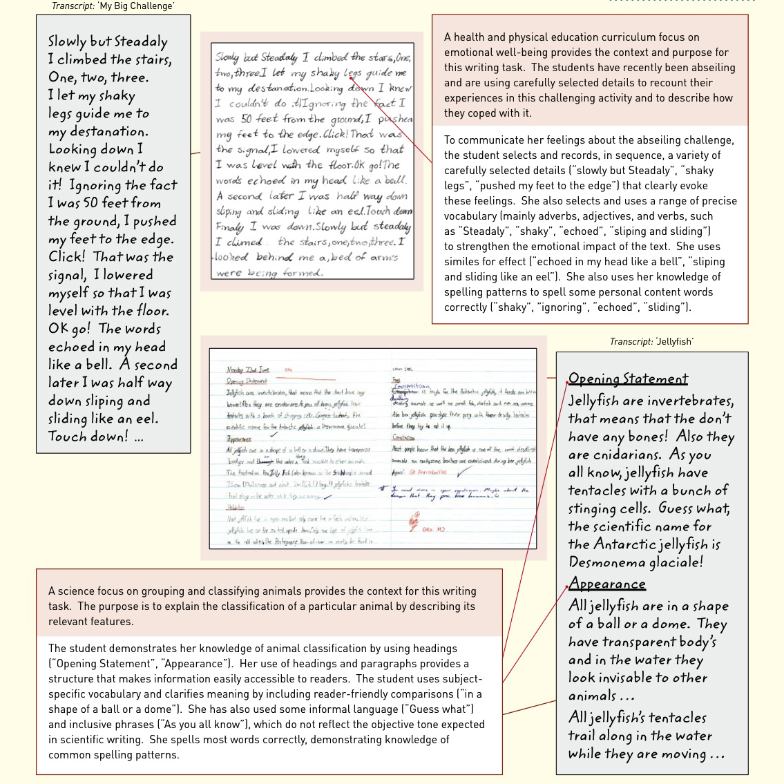 essay article difference on environment spm