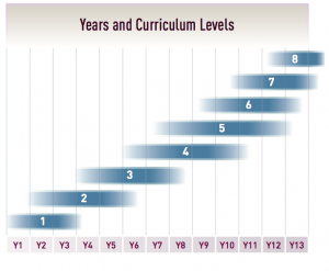 Years and Curriculum Levels diagram.